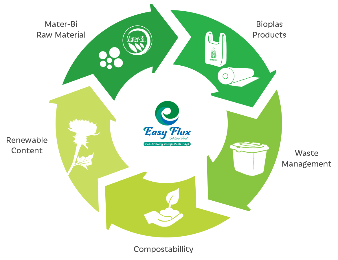 Top Bio Degradable Plastic Bag Manufacturers in Udaipur